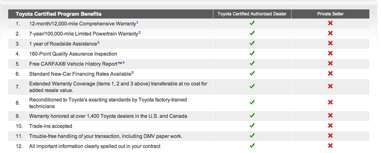 Franklin Toyota Certified Program Benefits